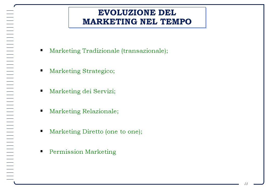 12 EVOLUZIONE DEL RUOLO DEL MARKETING NELLIMPRESA ProduzioneFinanza Personale Marketing Il Marketing allo stesso livello delle altre funzioni Produzio