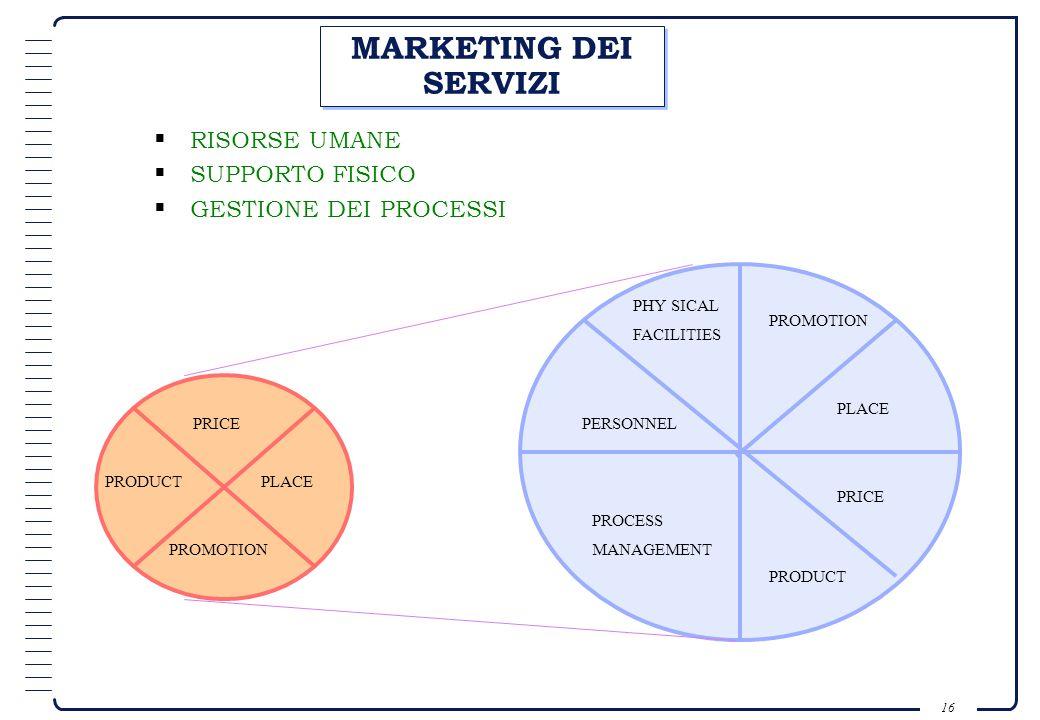 15 MARKETING STRATEGICO Aumento della complessità del mercato; Il marketing strategico suggerisce una prospettiva allargata: Analisi delle forze ambie