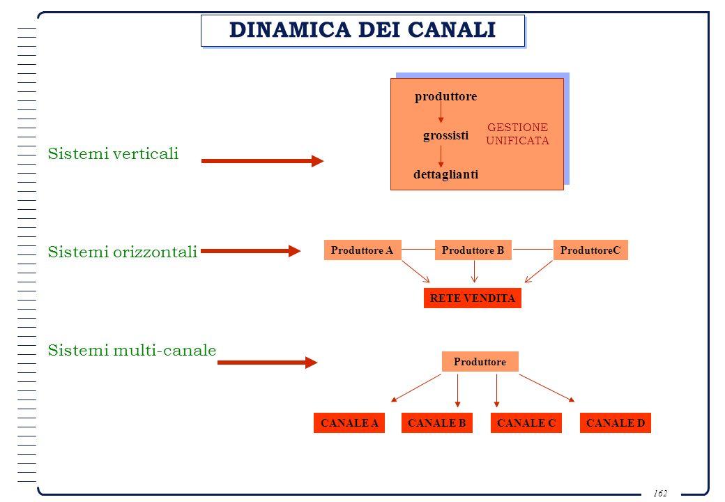 161 MODIFICA DEI CANALI NEL CORSO DEL CICLO DI VITA DEL PRODOTTO DeclinoIntroduzione MaturitàSviluppo Canali specializzati Canali di più ampia portata