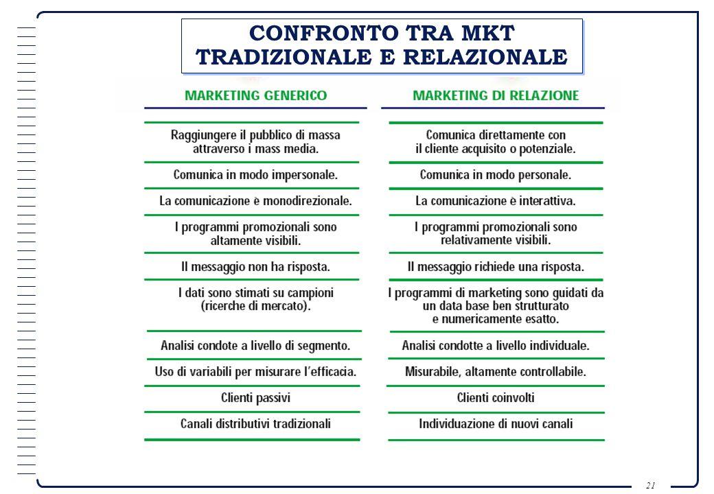 20 VANTAGGI DI COSTO 1) minori costi di commercializzazione, dovuti alla conoscenza dei propri clienti ed alle buone relazioni; 2) minori investimenti