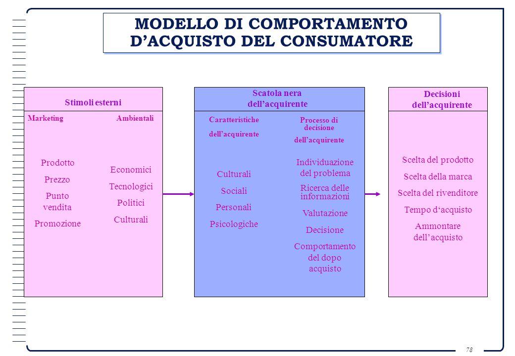 77 DIVERSE CLASSI DI MERCATO - CLIENTE MERCATO DEL CONSUMATORE MERCATO INDUSTRIALE MERCATO DEI RIVENDITORI MERCATO DELLA PUBBLICA AMMINISTRAZIONE MERC