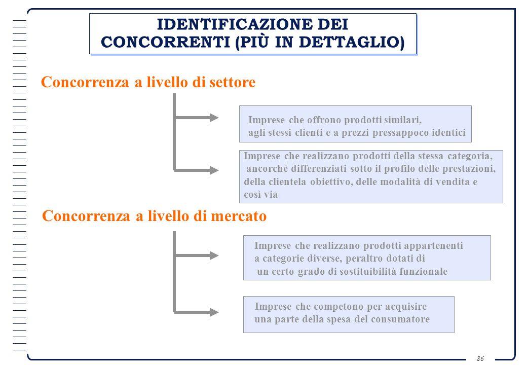 85 IDENTIFICAZIONE DEI CONCORRENTI Concorrenza a livello di settore Concorrenza a livello di mercato Imprese che offrono al mercato prodotti che hanno