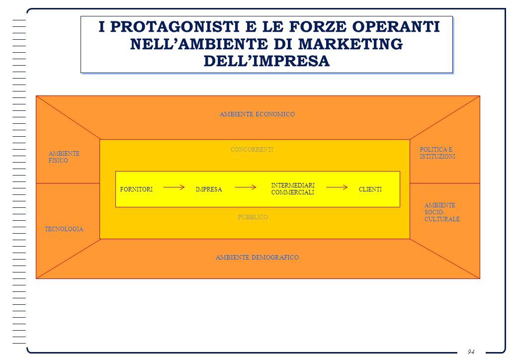 93 ANALISI COMPARATIVA CARATTERISTICHE DELLAZIENDA CARATTERISTICHE DEI CONCORRENTI Marketing Finanza Produzione Organizzazione Marketing Finanza Produ