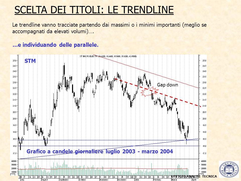STM Grafico a candele giornaliere luglio 2003 - marzo 2004 SCELTA DEI TITOLI: LE TRENDLINE UFFICIO ANALISI TECNICA Le trendline vanno tracciate parten