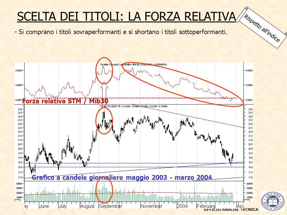 UFFICIO ANALISI TECNICA Rispetto allindice SCELTA DEI TITOLI: LA FORZA RELATIVA Stm è da comprare o da vendere.