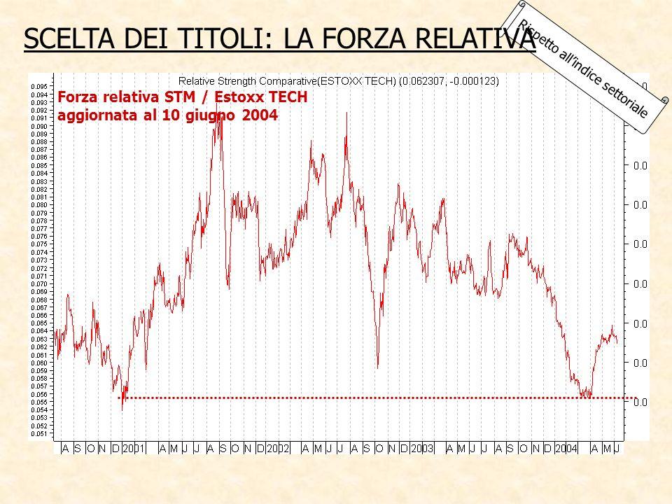 Forza relativa STM / Estoxx TECH aggiornata al 10 giugno 2004 Rispetto allindice settoriale SCELTA DEI TITOLI: LA FORZA RELATIVA