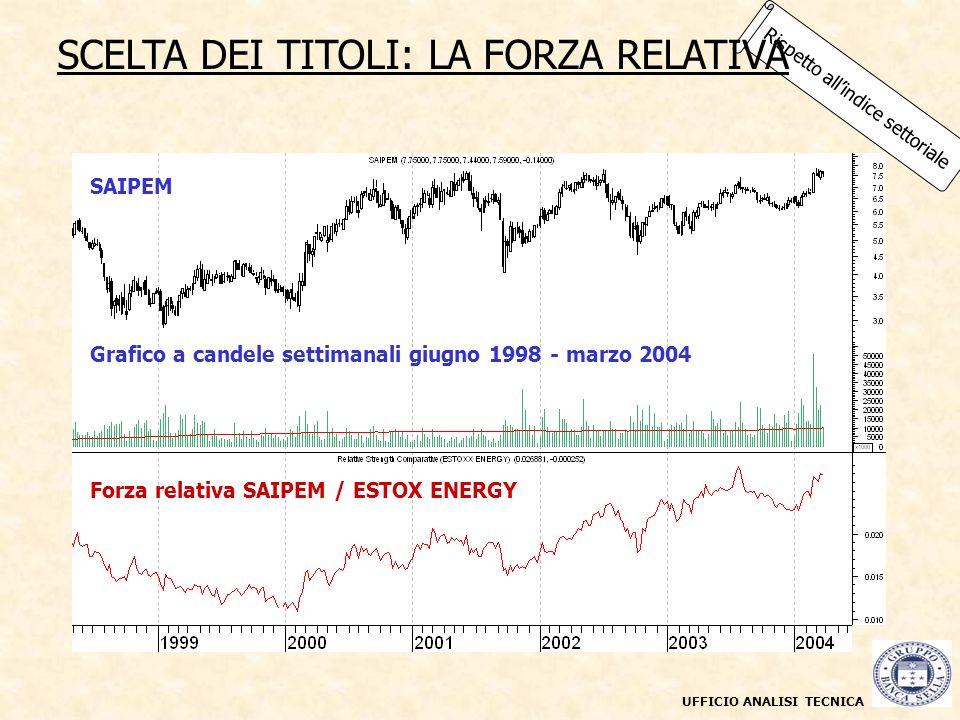 UFFICIO ANALISI TECNICA Rispetto allindice settoriale SCELTA DEI TITOLI: LA FORZA RELATIVA Grafico a candele giornaliere maggio 2003 - marzo 2004 Graf