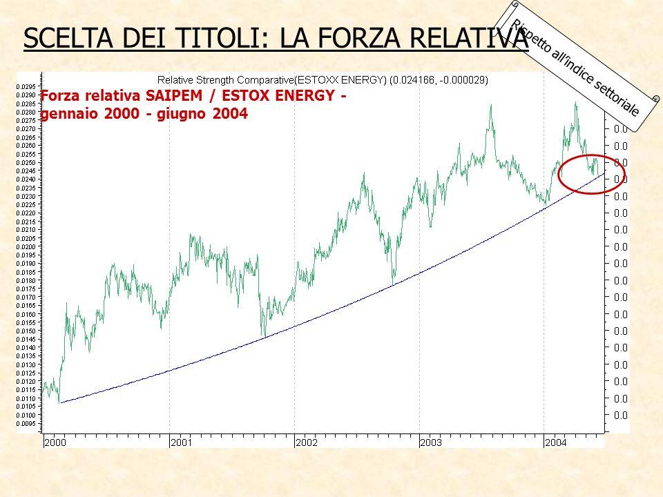 Rispetto allindice settoriale SCELTA DEI TITOLI: LA FORZA RELATIVA Forza relativa SAIPEM / ESTOX ENERGY - gennaio 2000 - giugno 2004