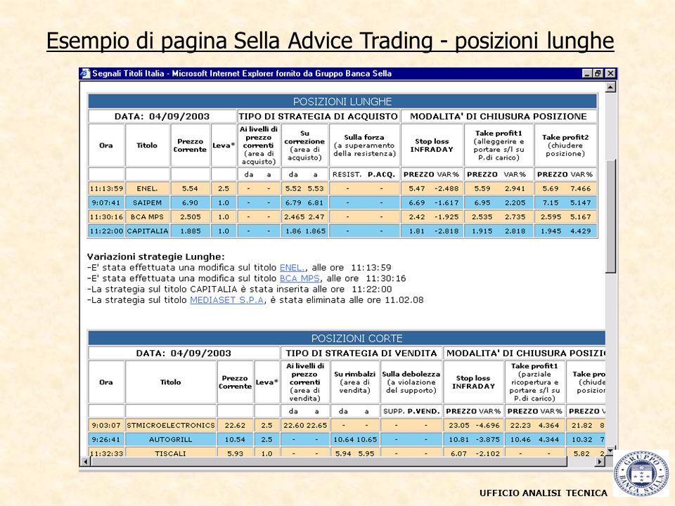Esempio di pagina Sella Advice Trading - gestione posizioni UFFICIO ANALISI TECNICA