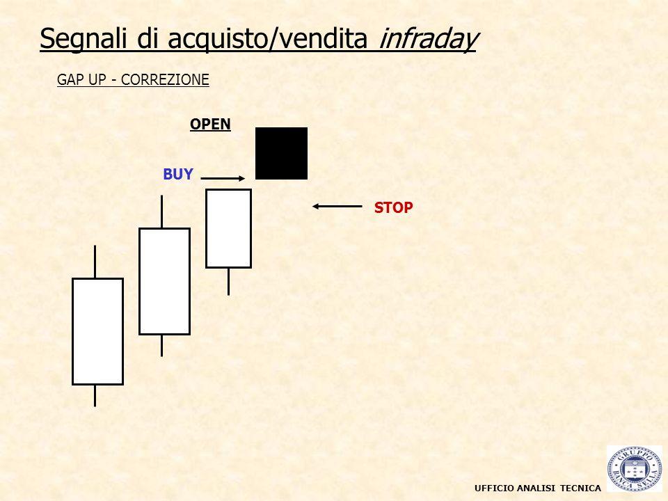 UFFICIO ANALISI TECNICA Segnali di acquisto/vendita infraday Grafico a candele giornaliere maggio 2003 - marzo 2004 GAP UP - CORREZIONE OPEN BUY STOP