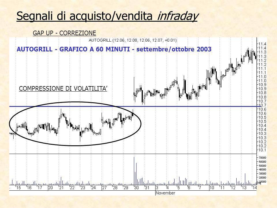 AUTOGRILL - GRAFICO A 60 MINUTI - settembre/ottobre 2003 Segnali di acquisto/vendita infraday GAP UP - CORREZIONE COMPRESSIONE DI VOLATILITA