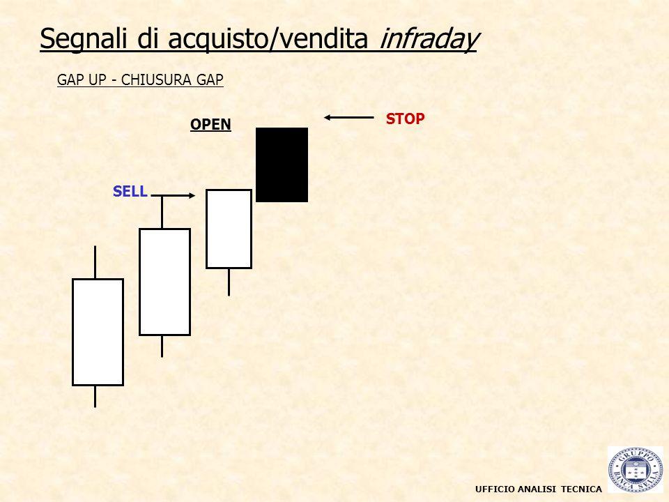 UFFICIO ANALISI TECNICA Segnali di acquisto/vendita infraday Grafico a candele giornaliere maggio 2003 - marzo 2004 GAP UP - CHIUSURA GAP OPEN SELL ST