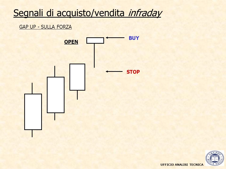 UFFICIO ANALISI TECNICA Segnali di acquisto/vendita infraday Grafico a candele giornaliere maggio 2003 - marzo 2004 GAP UP - SULLA FORZA OPEN STOP BUY