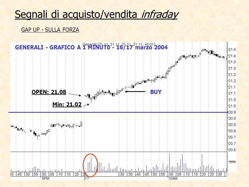 GENERALI - GRAFICO A 1 MINUT0 - 16/17 marzo 2004 Segnali di acquisto/vendita infraday GAP UP - SULLA FORZA BUY Min: 21.02 OPEN: 21.08