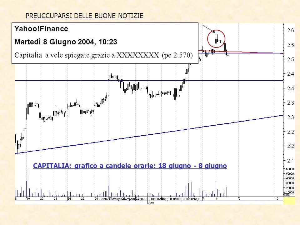 CAPITALIA: grafico a candele orarie: 18 giugno - 8 giugno PREUCCUPARSI DELLE BUONE NOTIZIE Yahoo!Finance Martedì 8 Giugno 2004, 10:23 Capitalia a vele