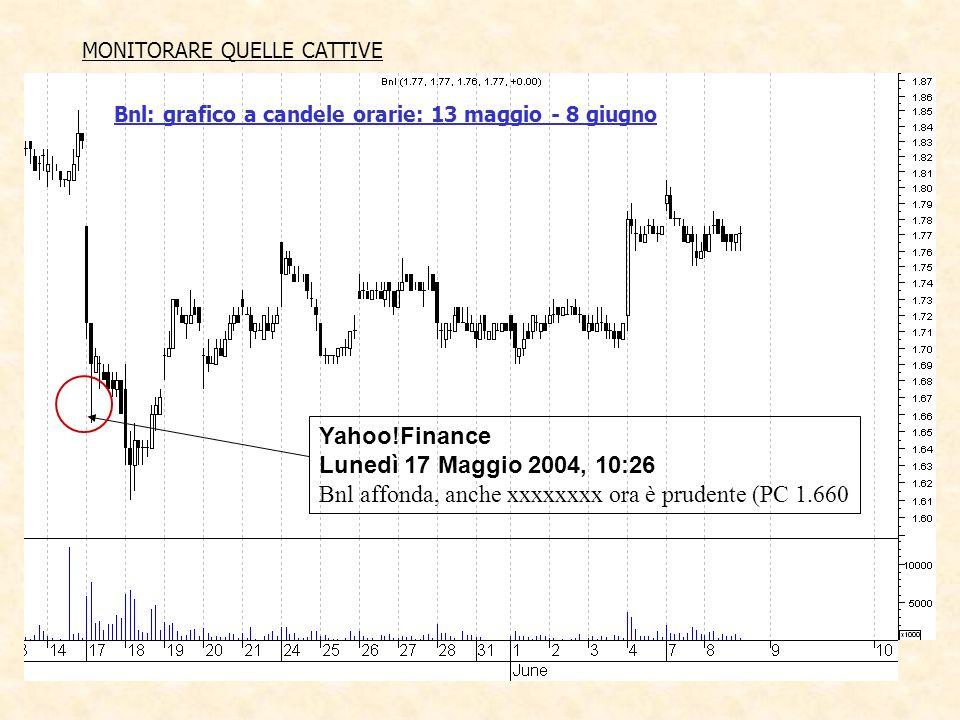 MONITORARE QUELLE CATTIVE Yahoo!Finance Lunedì 17 Maggio 2004, 10:26 Bnl affonda, anche xxxxxxxx ora è prudente (PC 1.660 Bnl: grafico a candele orarie: 13 maggio - 8 giugno