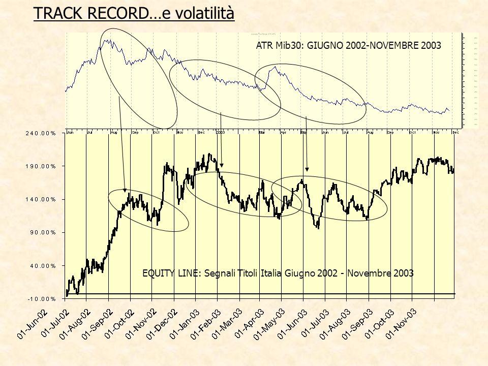 EQUITY LINE: Segnali Titoli Italia Giugno 2002 - Novembre 2003 ATR Mib30: GIUGNO 2002-NOVEMBRE 2003 TRACK RECORD…e volatilità
