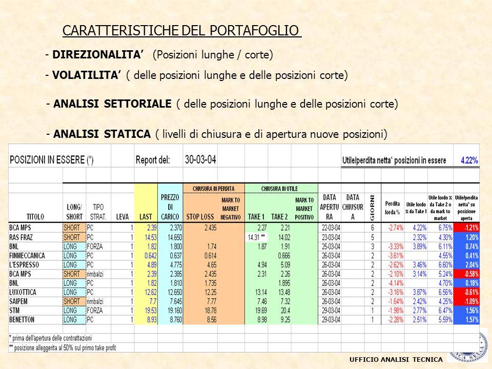 CARATTERISTICHE DEL PORTAFOGLIO - DIREZIONALITA (Posizioni lunghe / corte) UFFICIO ANALISI TECNICA - VOLATILITA ( delle posizioni lunghe e delle posiz