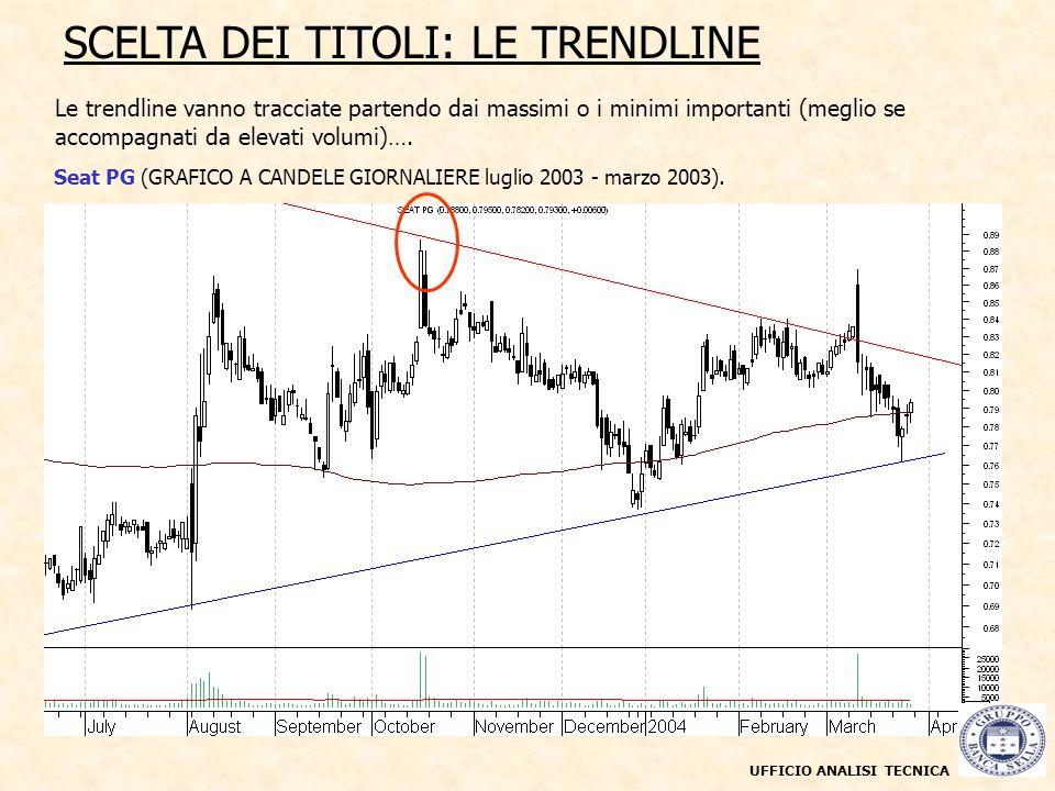 Le trendline vanno tracciate partendo dai massimi o i minimi importanti (meglio se accompagnati da elevati volumi)….