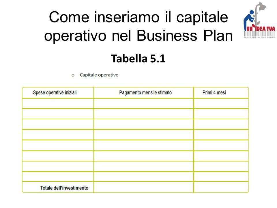Come inseriamo il capitale operativo nel Business Plan Tabella 5.1