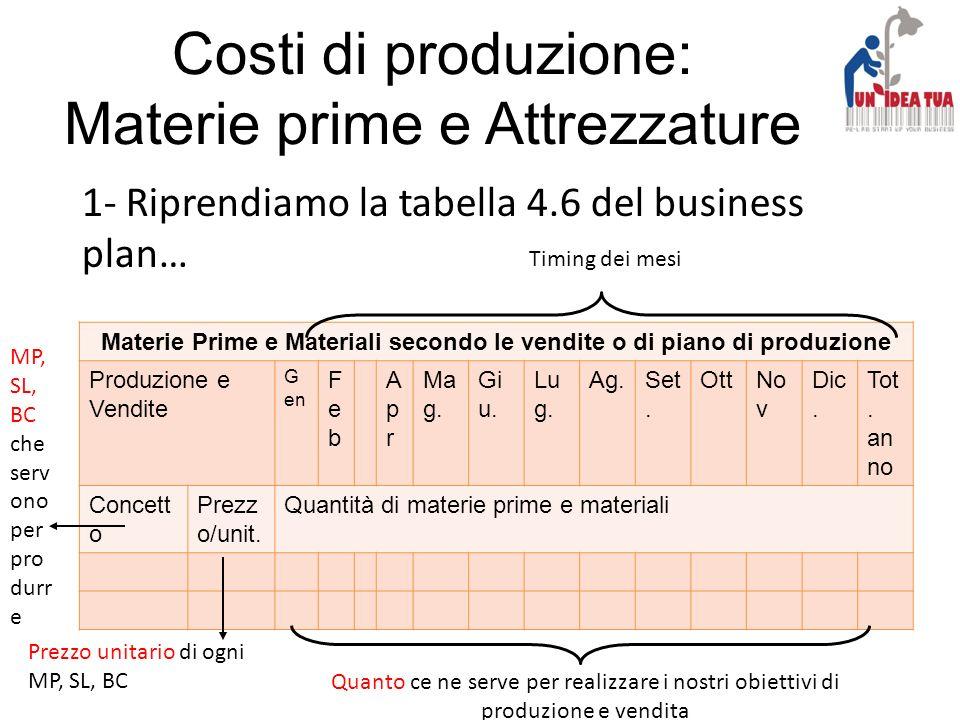 Materie Prime e Materiali secondo le vendite o di piano di produzione Produzione e Vendite G en FebFeb AprApr Ma g. Gi u. Lu g. Ag.Set. OttNo v Dic. T