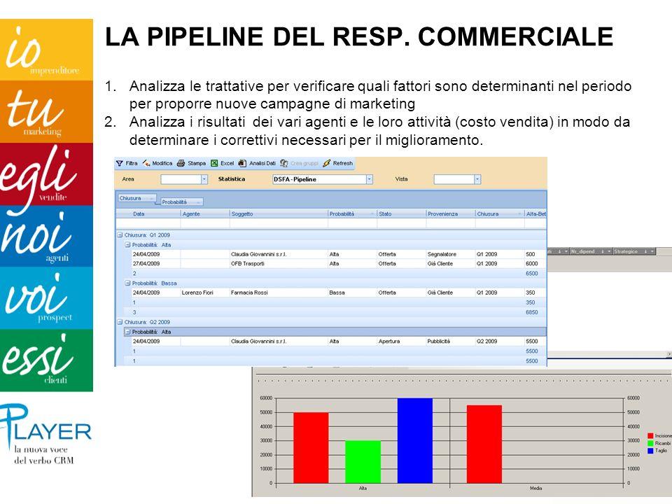 LA PIPELINE DEL RESP. COMMERCIALE 1.Analizza le trattative per verificare quali fattori sono determinanti nel periodo per proporre nuove campagne di m