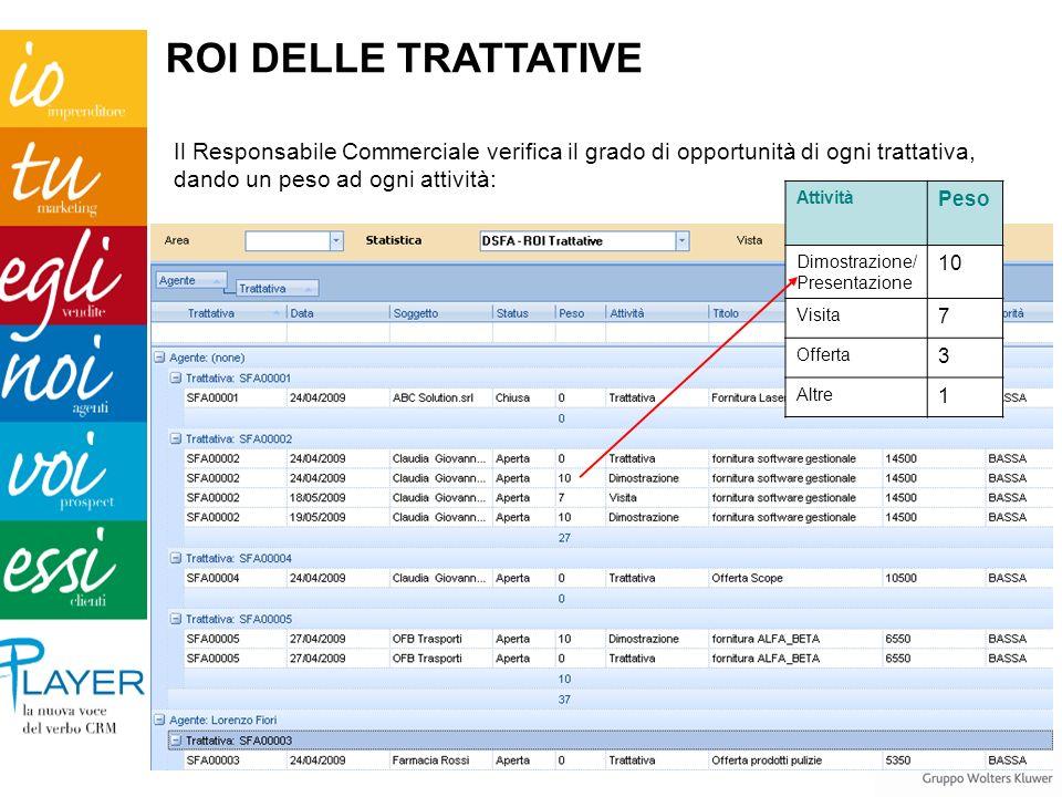Il Responsabile Commerciale verifica il grado di opportunità di ogni trattativa, dando un peso ad ogni attività: Attività Peso Dimostrazione/ Presenta