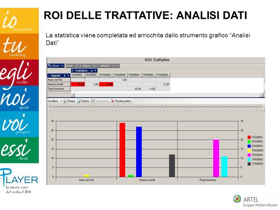 La statistica viene completata ed arricchita dallo strumento grafico Analisi Dati ROI DELLE TRATTATIVE: ANALISI DATI