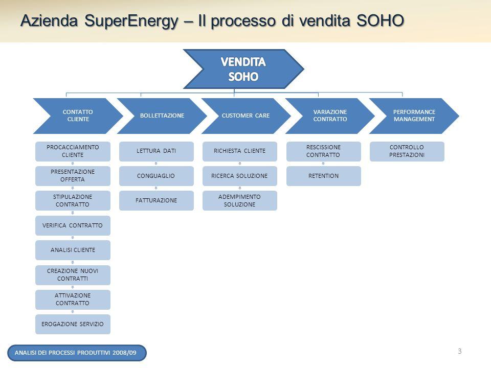 ANALISI DEI PROCESSI PRODUTTIVI 2008/09 Azienda SuperEnergy – Il processo di vendita SOHO CUSTOMER CARE VARIAZIONE CONTRATTO PERFORMANCE MANAGEMENT PR