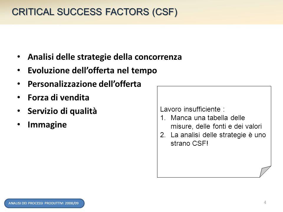 CRITICAL SUCCESS FACTORS (CSF) ANALISI DEI PROCESSI PRODUTTIVI 2008/09 Analisi delle strategie della concorrenza Evoluzione dellofferta nel tempo Pers
