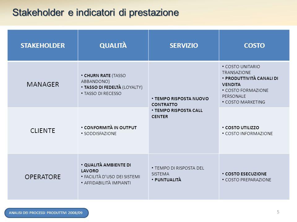 ANALISI DEI PROCESSI PRODUTTIVI 2008/09 Stakeholder e indicatori di prestazione STAKEHOLDERQUALITÀSERVIZIOCOSTO MANAGER CHURN RATE (TASSO ABBANDONO) T
