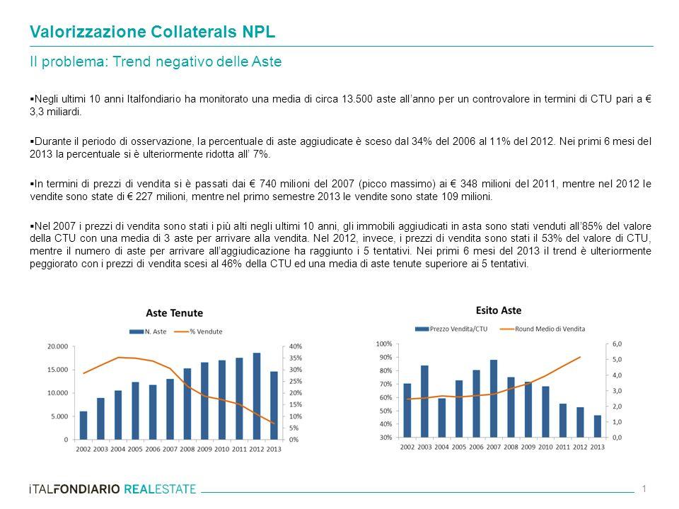 Negli ultimi 10 anni Italfondiario ha monitorato una media di circa 13.500 aste allanno per un controvalore in termini di CTU pari a 3,3 miliardi. Dur