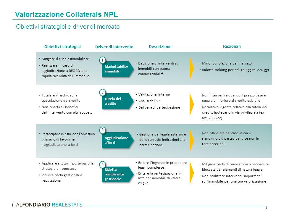 3 Obiettivi strategici e driver di mercato Driver di intervento Markettability immobili Tutela del credito Aggiudicazione a Terzi Ridotta complessità