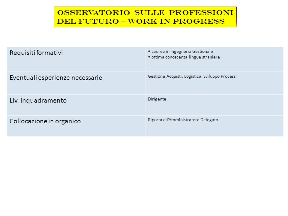 Requisiti formativi Laurea in Ingegneria Gestionale ottima conoscenza lingue straniere Eventuali esperienze necessarie Gestione Acquisti, Logistica, S