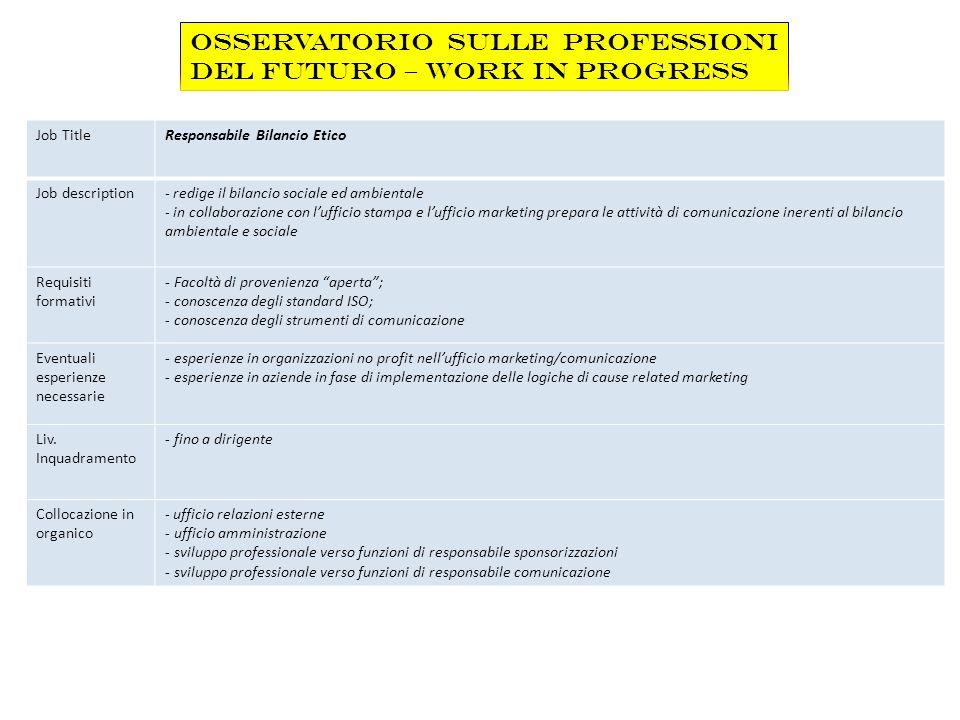 Job Title Responsabile formazione e sviluppo Job description Si occupa della pianificazione delle attività di formazione, dellanalisi dei fabbisogni, della definizione dei piani di crescita e di sviluppo, della definizione dei sistemi di valutazione.