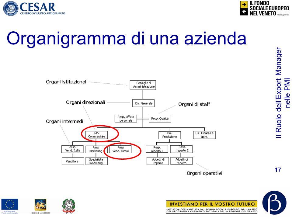 Il Ruolo dellExport Manager nelle PMI 17 Organigramma di una azienda