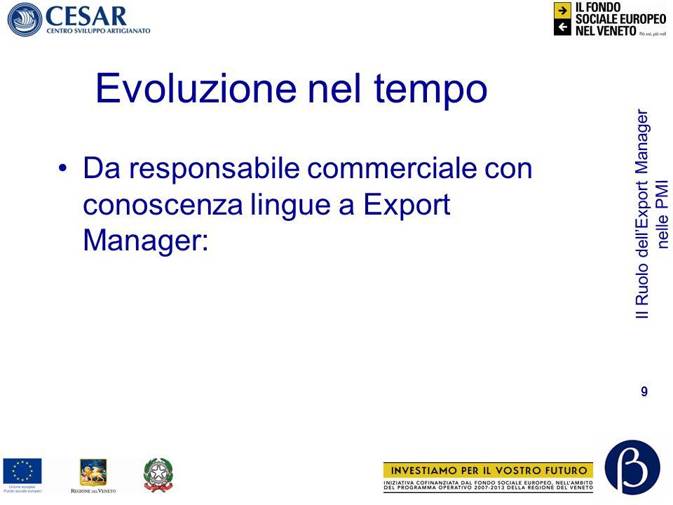 Il Ruolo dellExport Manager nelle PMI 10 Un Export Manager Famoso Nicola Minervini P.I.M.I.