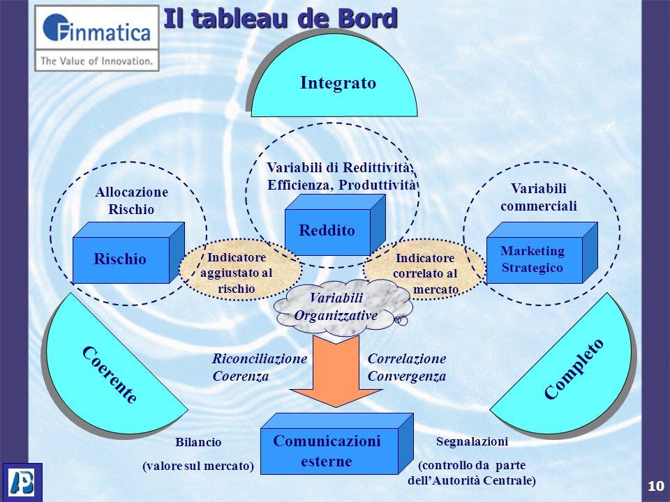 10 Il tableau de Bord Rischio Reddito Marketing Strategico Coerente Completo Integrato Indicatore aggiustato al rischio Indicatore correlato al mercat