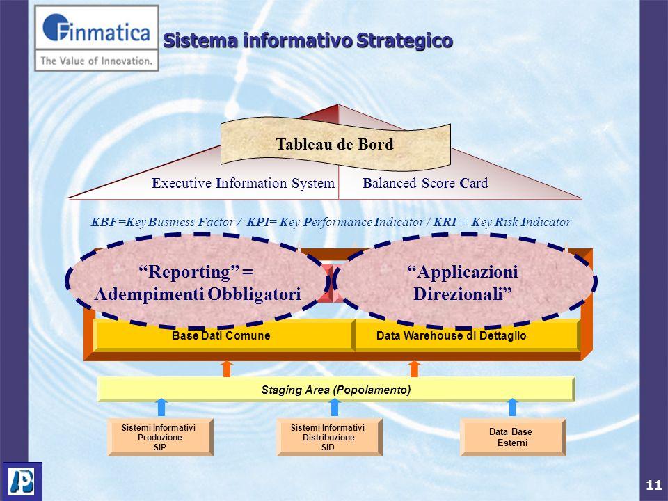 11 Tableau de Bord KBF=Key Business Factor / KPI= Key Performance Indicator / KRI = Key Risk Indicator Sistema informativo Strategico Executive Inform