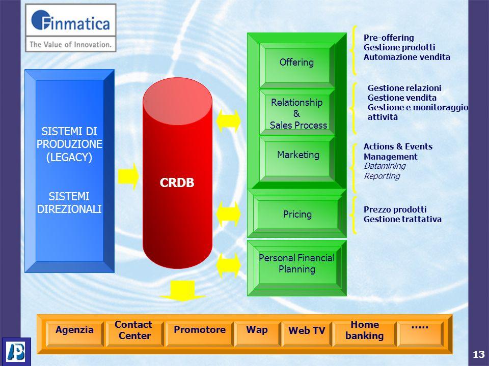 13 SISTEMI DI PRODUZIONE (LEGACY) SISTEMI DIREZIONALI CRDB Offering Relationship & Sales Process Marketing Pre-offering Gestione prodotti Automazione