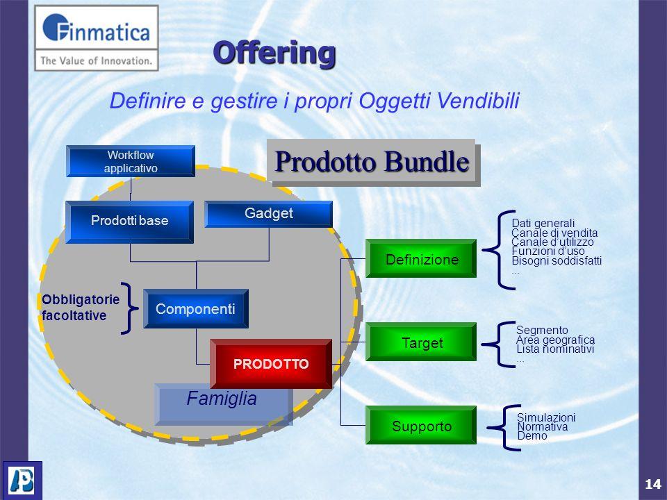 14 Prodotto Bundle FamigliaOffering PRODOTTO Componenti Dati generali Canale di vendita Canale dutilizzo Funzioni duso Bisogni soddisfatti...
