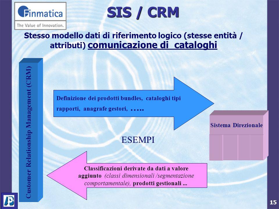 15 SIS / CRM Stesso modello dati di riferimento logico (stesse entità / attributi) comunicazione di cataloghi Customer Relationship Management (CRM) Sistema Direzionale Definizione dei prodotti bundles, cataloghi tipi rapporti, anagrafe gestori, …..