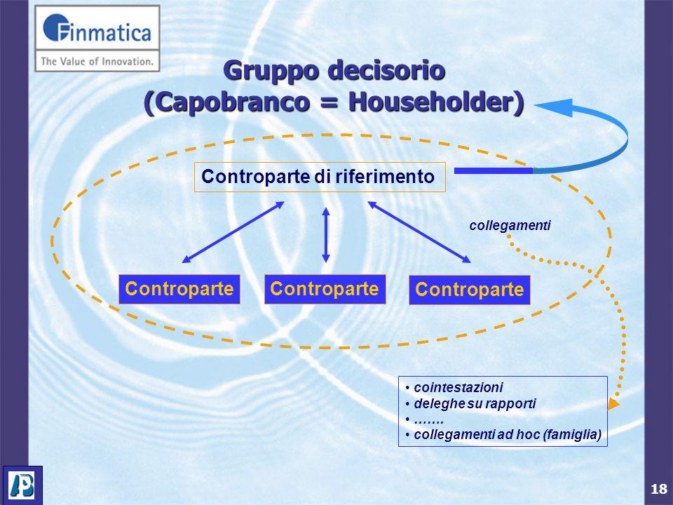 18 Gruppo decisorio (Capobranco = Householder) Controparte Controparte di riferimento collegamenti cointestazioni deleghe su rapporti ……. collegamenti