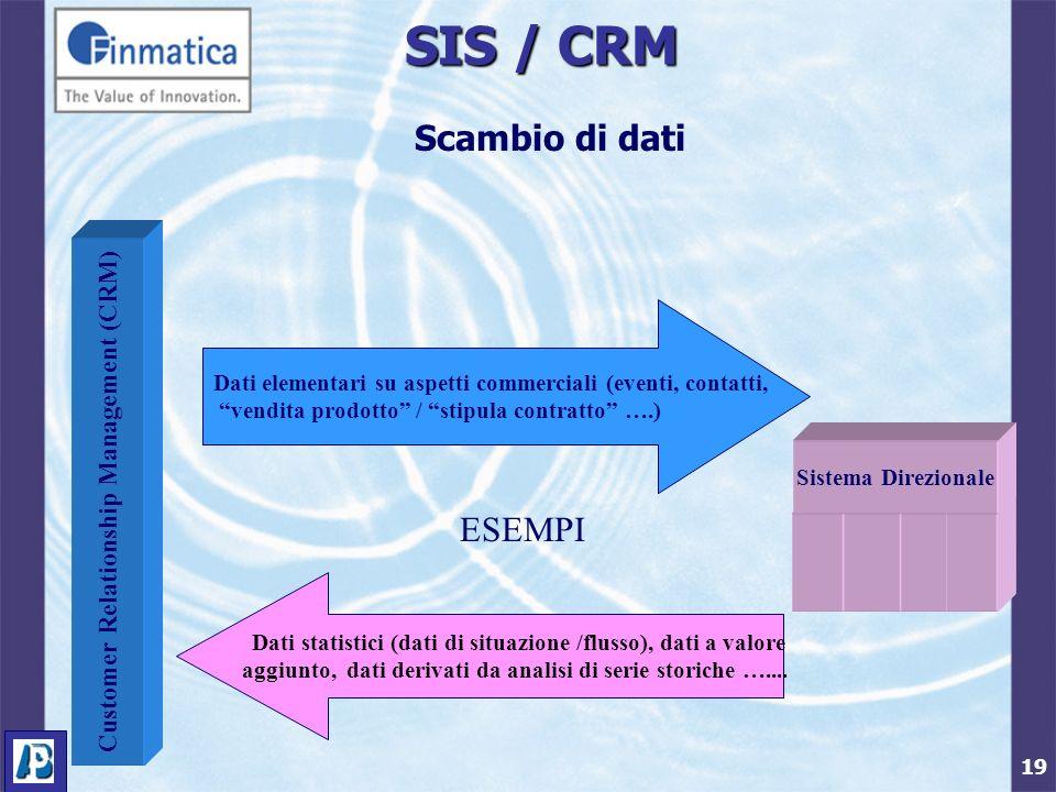 19 SIS / CRM Scambio di dati Sistema Direzionale Dati elementari su aspetti commerciali (eventi, contatti, vendita prodotto / stipula contratto ….) Dati statistici (dati di situazione /flusso), dati a valore aggiunto, dati derivati da analisi di serie storiche …....