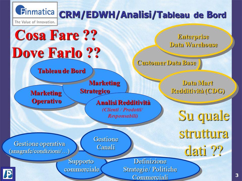 3 CRM/EDWH/Analisi/T ableau de B ord MarketingOperativoMarketingOperativo Marketing MarketingStrategico Strategico Analisi Redditività (Clienti / Prod