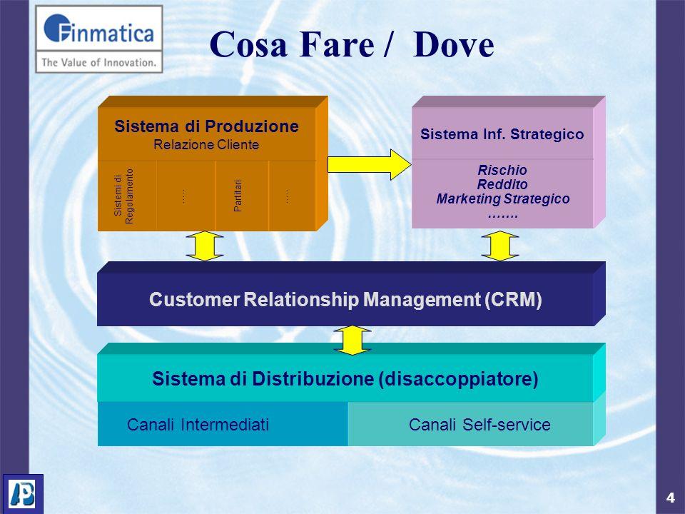 4 Sistema di Produzione Relazione Cliente PartitariSistemi di Regolamento ….. Sistema di Distribuzione (disaccoppiatore) Customer Relationship Managem