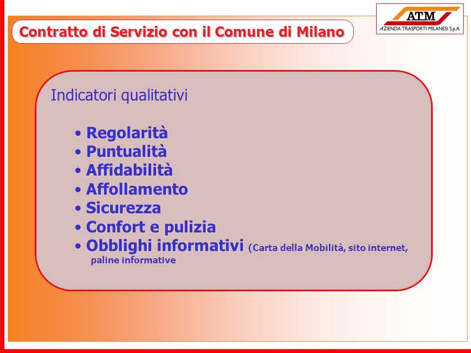 Contratto di Servizio con il Comune di Milano Indicatori qualitativi Regolarità Regolarità Puntualità Puntualità Affidabilità Affidabilità Affollament