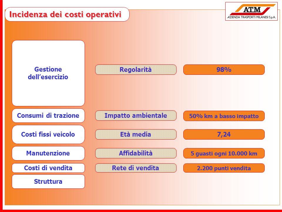 Incidenza dei costi operativi Gestione dellesercizio Consumi di trazione Manutenzione Costi fissi veicolo Struttura Regolarità Impatto ambientale Affi