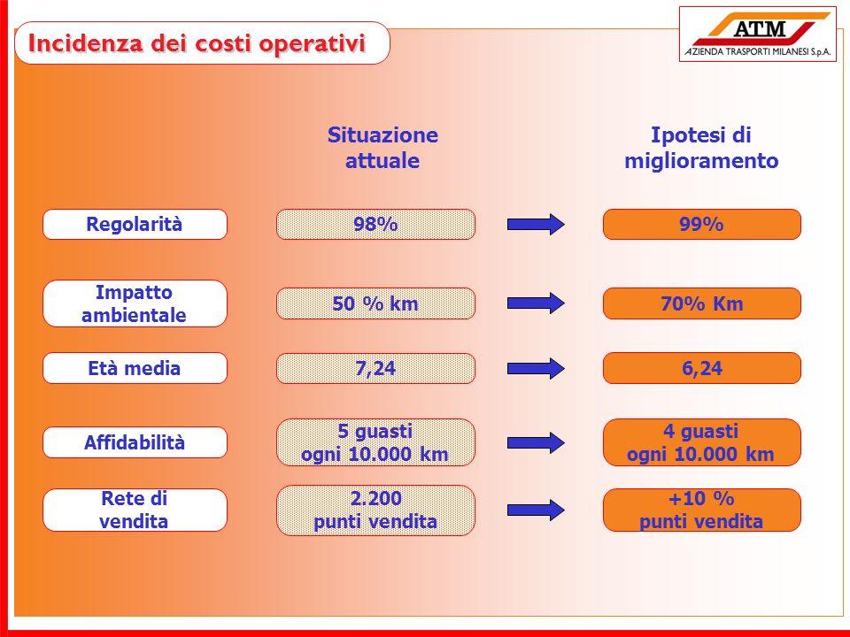 Incidenza dei costi operativi Regolarità Impatto ambientale Affidabilità Età media Rete di vendita 98% 50 % km 5 guasti ogni 10.000 km 7,24 2.200 punt