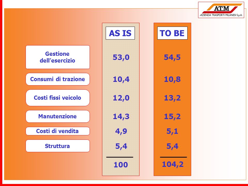 Gestione dellesercizio Consumi di trazione Manutenzione Costi fissi veicolo Struttura Costi di vendita AS IS 53,0 10,4 12,0 14,3 4,9 5,4 54,5 10,8 13,2 15,2 5,1 5,4 100 TO BE 104,2